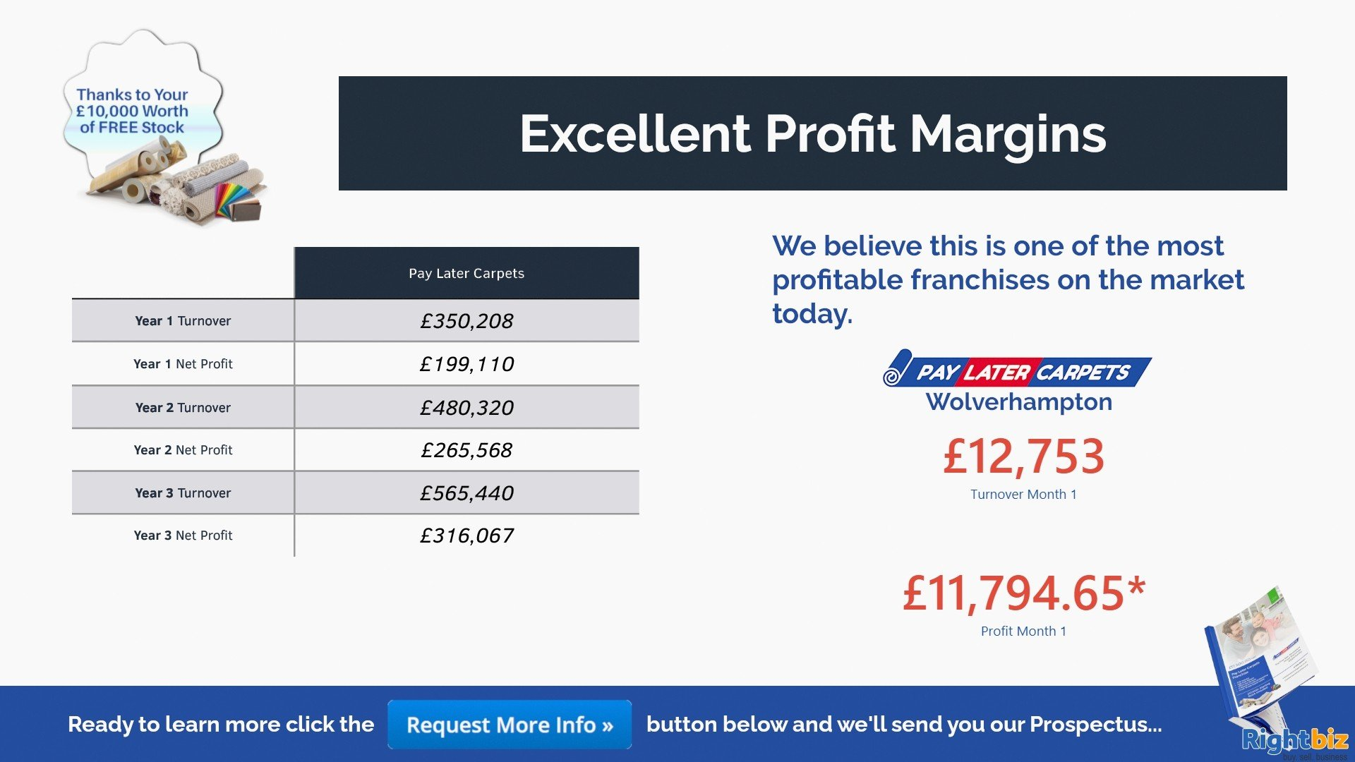 Pay Later Carpets Franchise Salisbury Our First Franchisee Made £11,000+ Profit in Month One - Image 3